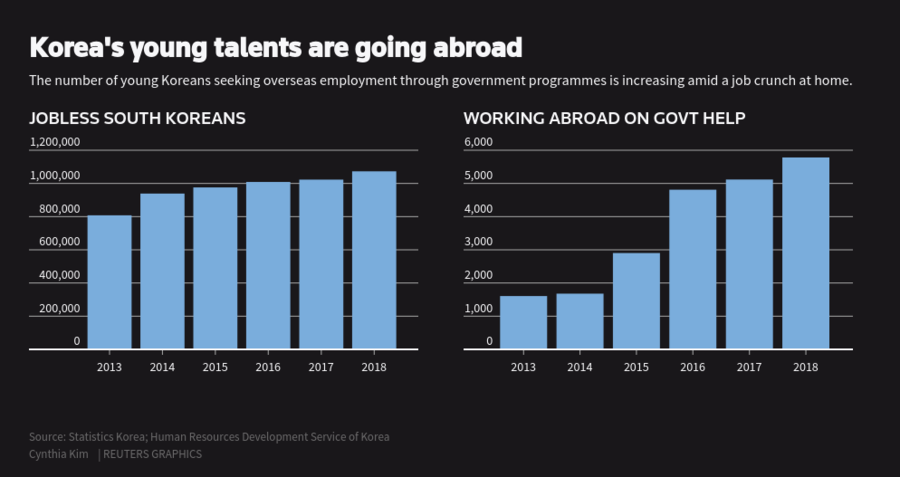 Graphic of Korea's young talents going abroad
