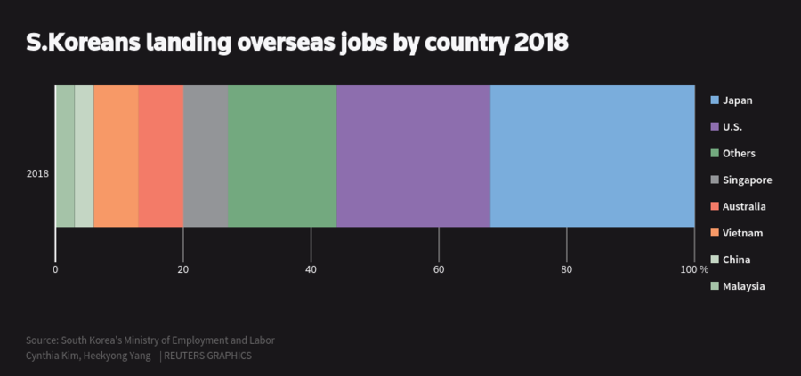 Graphic: South Koreans landing overseas jobs by country 2018