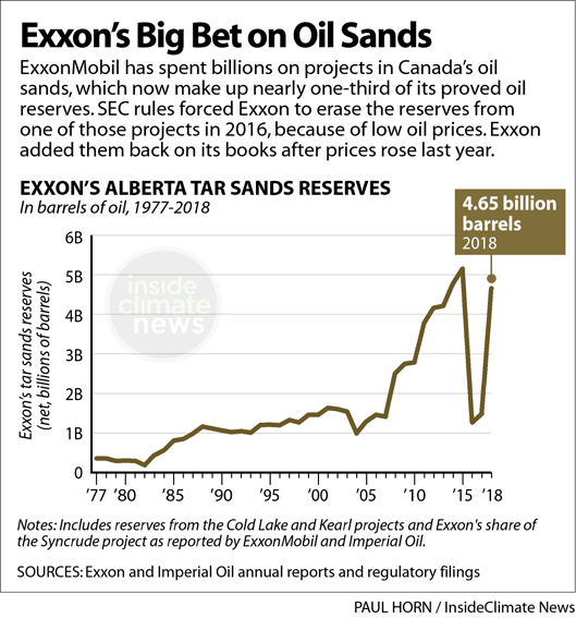 A line graph showing an increase in Exxon's Alberta tar sands reserves until around 2015.