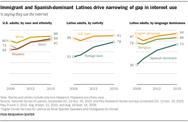 Pew Research charts showing fast growth of Internet use among Latinos