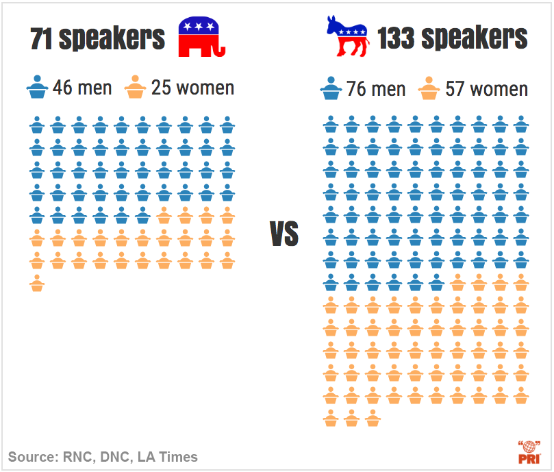 infographic rnc dnc speakers gender comparison