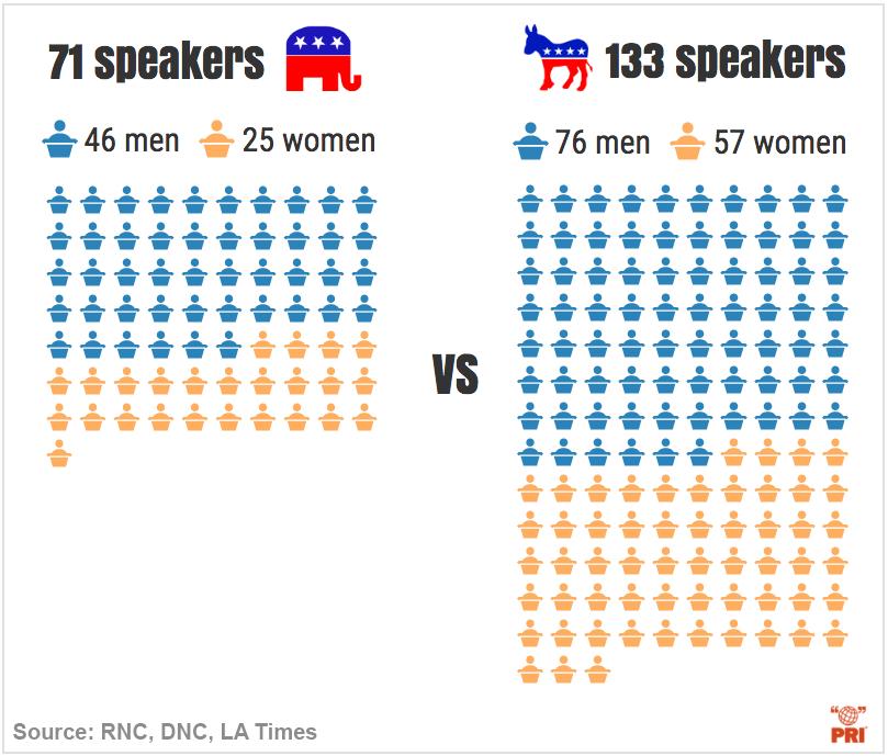 infographic rnc dnc speakers gender comparison