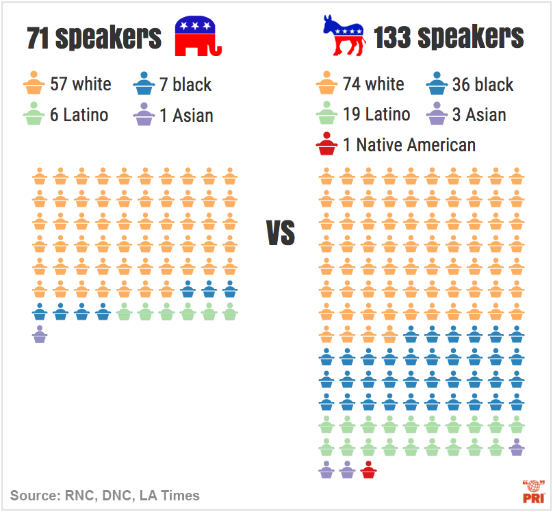 infographics rnc dnc speakers race comparison
