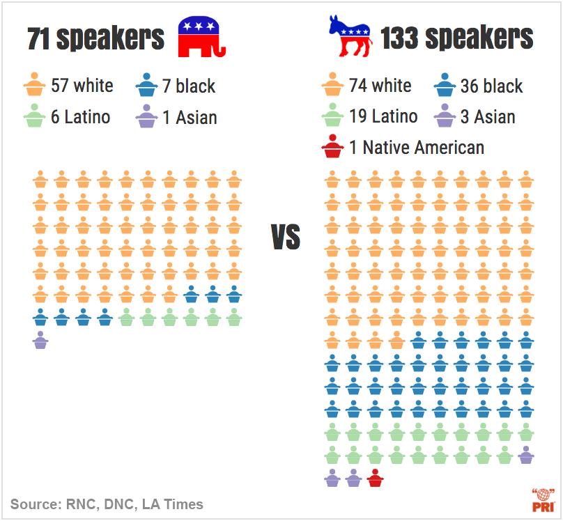 infographics rnc dnc speakers race comparison