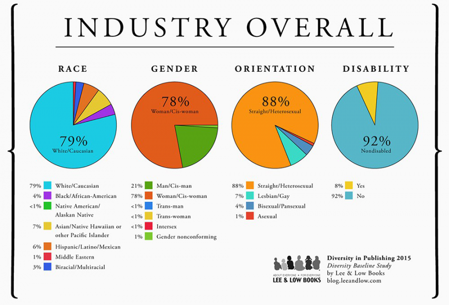 Charts from a Lee & Low Books study on employees in the book publishing industry