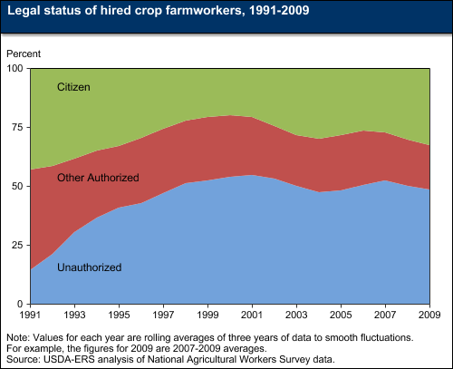 A chart showing the legal status of farmworkers from 1991 to 2009.
