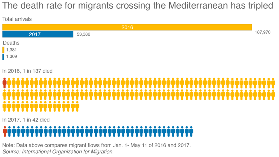 An infographic about 2017 Mediterranean migrant crossings