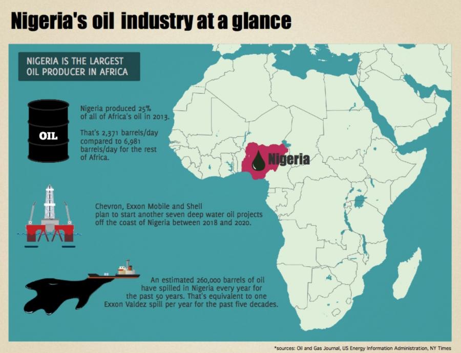 Nigeria oil infographic