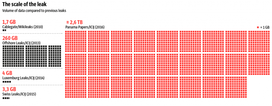 panama papers data size comparison