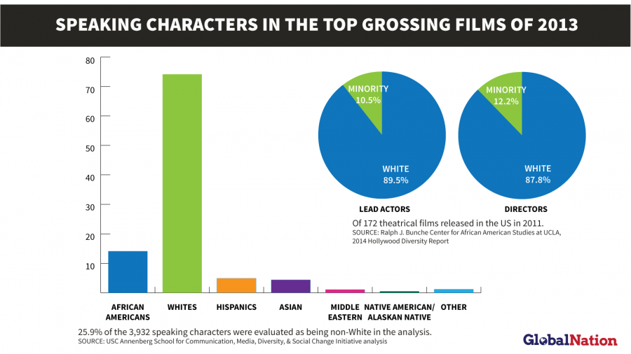 Who speaks in Hollywood movies? Data from USC and UCLA