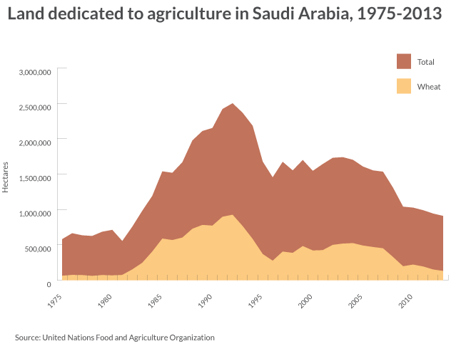 Land dedicated to agriculture in Saudi Arabia, 1975-2013.