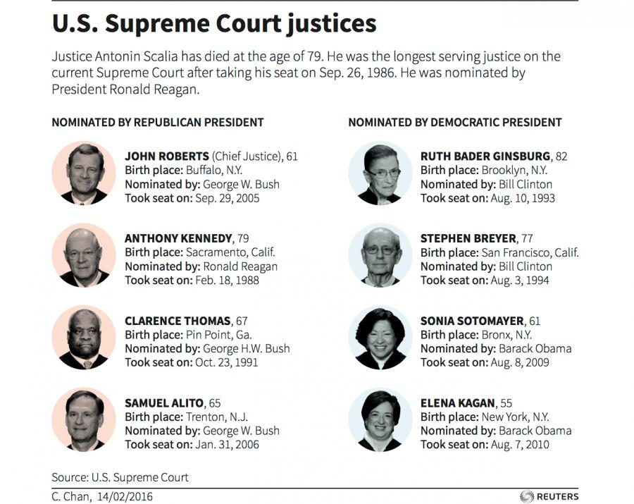 Shows U.S. Supreme Court composition.