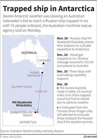 A timeline of the voyage of the MV Akademic Shokalskiy through just before the airlift of its passengers on Jan. 2.