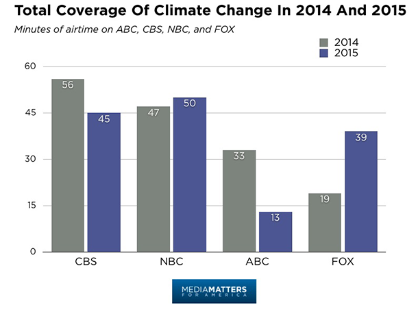 Climate change coverage graphic