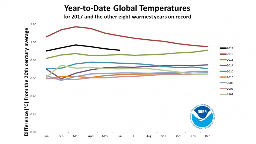 This graphic from the National Oceanic and Atmospheric Administration shows the rapid warming trend of global average temperatures in recent years, including the first half of 2017.