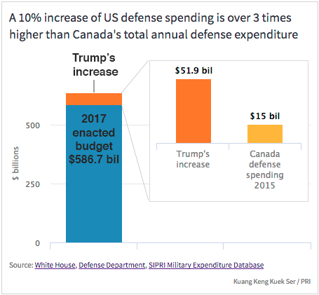 Trump's proposed increase in defense budget is over 3 times more than Canada's total annual defense spending