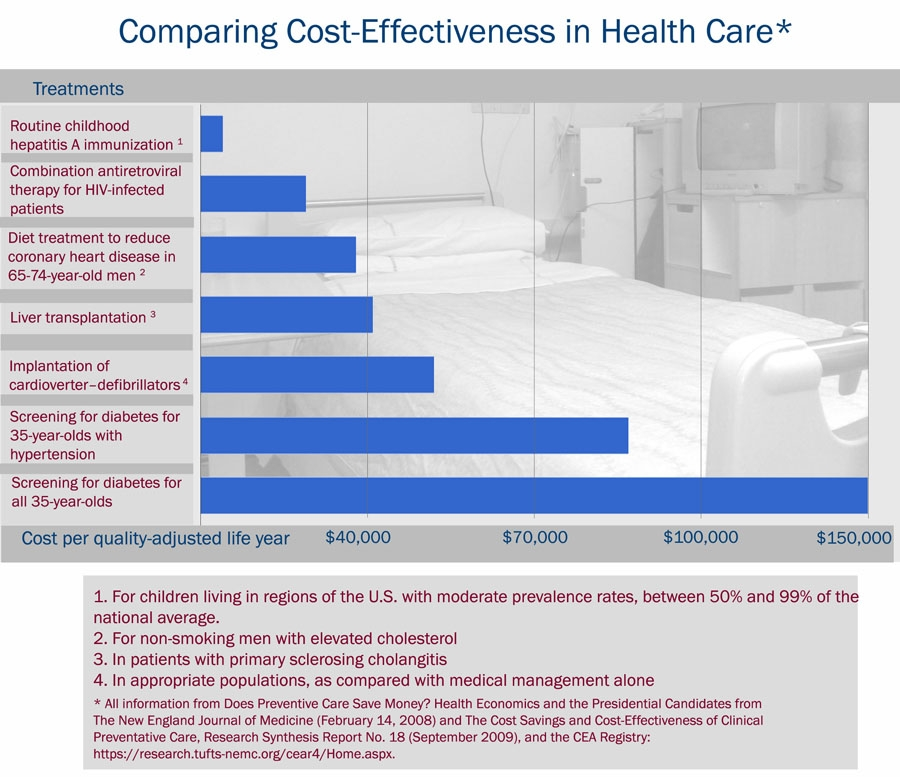 Comparing cost-effectiveness in health care