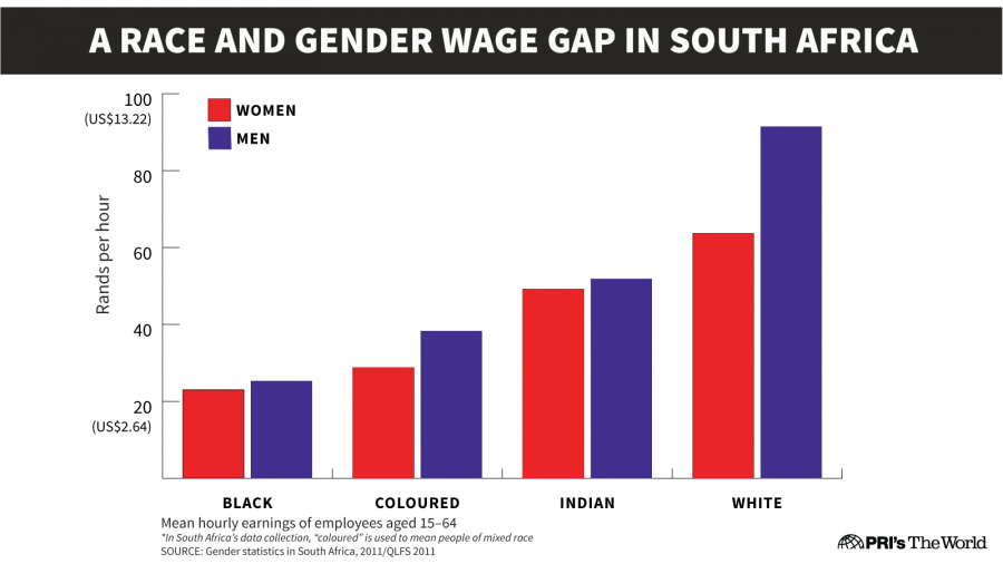 the disparities in the earning between colored and non colored women Disparities in homeownership, education and experience in the labor markets all add to a massive wealth gap between white households vs black and hispanic ones.