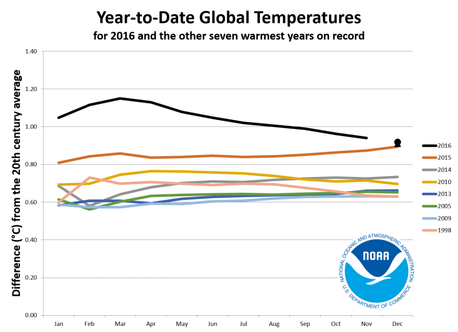 Data from the National Oceanic and Atmospheric Administration show 2016 on track to be the warmest year on record, likely beating out the previous warmest years, 2013, 2010, 2014 and 2015.