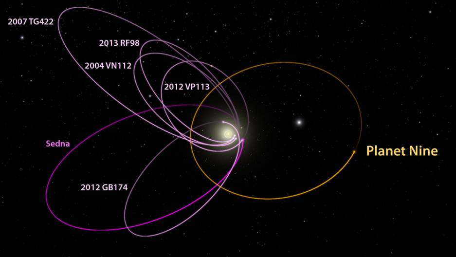 The six most distant known objects in the solar system with orbits exclusively beyond Neptune (magenta) all mysteriously line up in a single direction. Also, when viewed in three dimensions, they all tilt nearly identically away from the plane of the sola