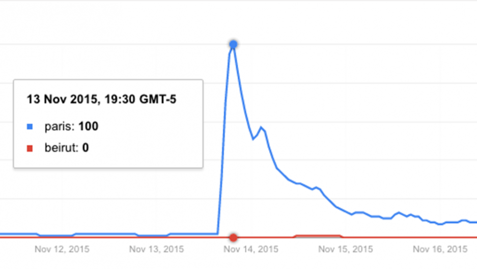 google trend chart paris beirut searches results