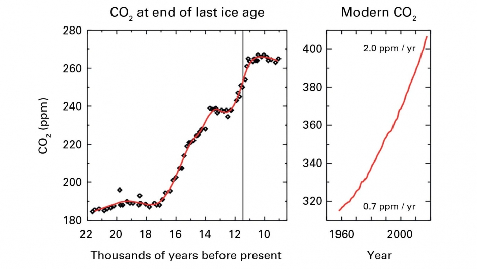 Global average CO2 concentrations rose at a record rate in 2016 to more than 403 parts per million up from 400.00 ppm in 2015, according to the World Meteorological Organization. Concentrations of CO2 are now nearly 50% higher than pre-industrial levels.