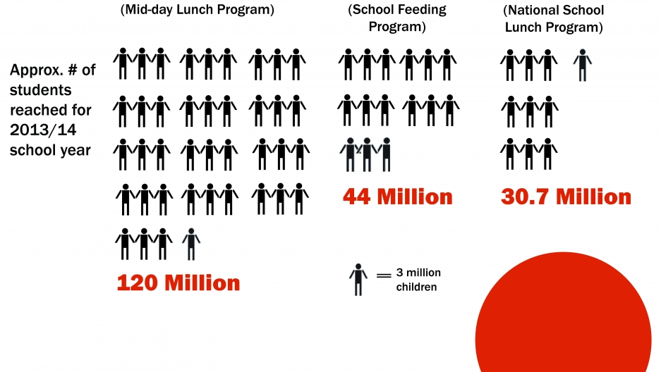 BRIC countries Brazil and India have installed national feeding initiatives that cost far less than the US national school lunch program. But they are feeding far more children.