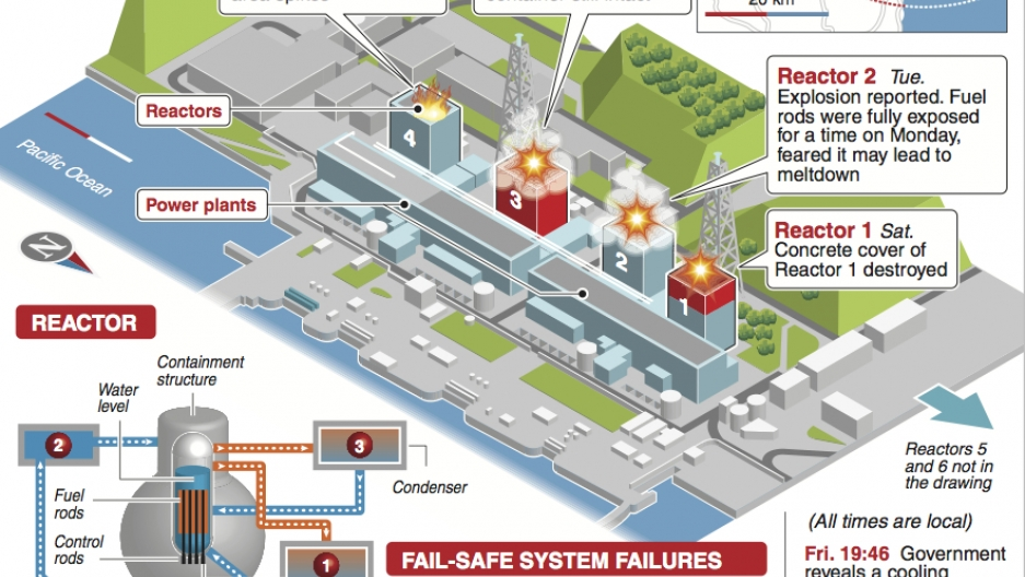 This graphic from March, 2011 shows the unfolding of events over the first four days of the the triple meltdown at the Fukushima Daiichi nuclear power plant.