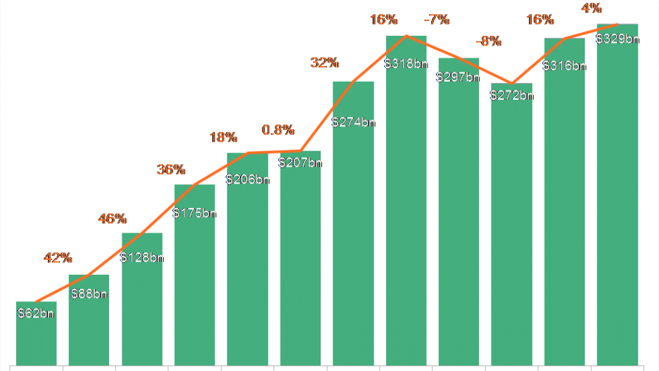 Graph of renewable energy investment