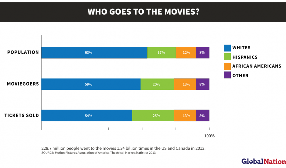 Who goes to the movies? Data from the MPAA