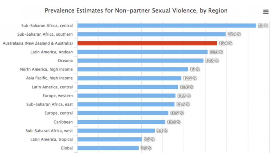 Graph of violence against women