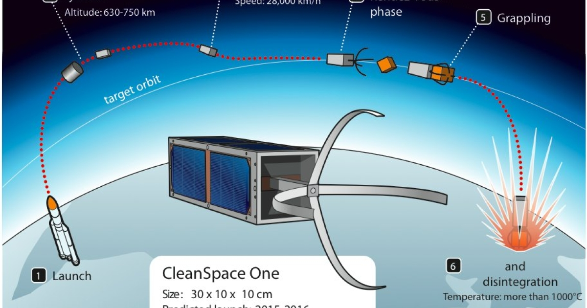 An illustrating describing the mission of SpaceClean One from a press kit distributed by EPFL.</p>