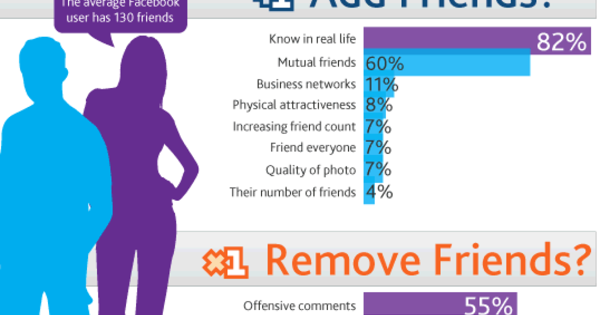 NM Incite, a Nielson group, did a study on why people add and remove Facebook friends.</p>