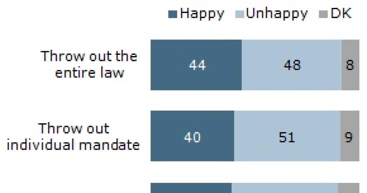 A Pew survey asked respondents earlier this month how they would feel about different Supreme Court rulings.</p>