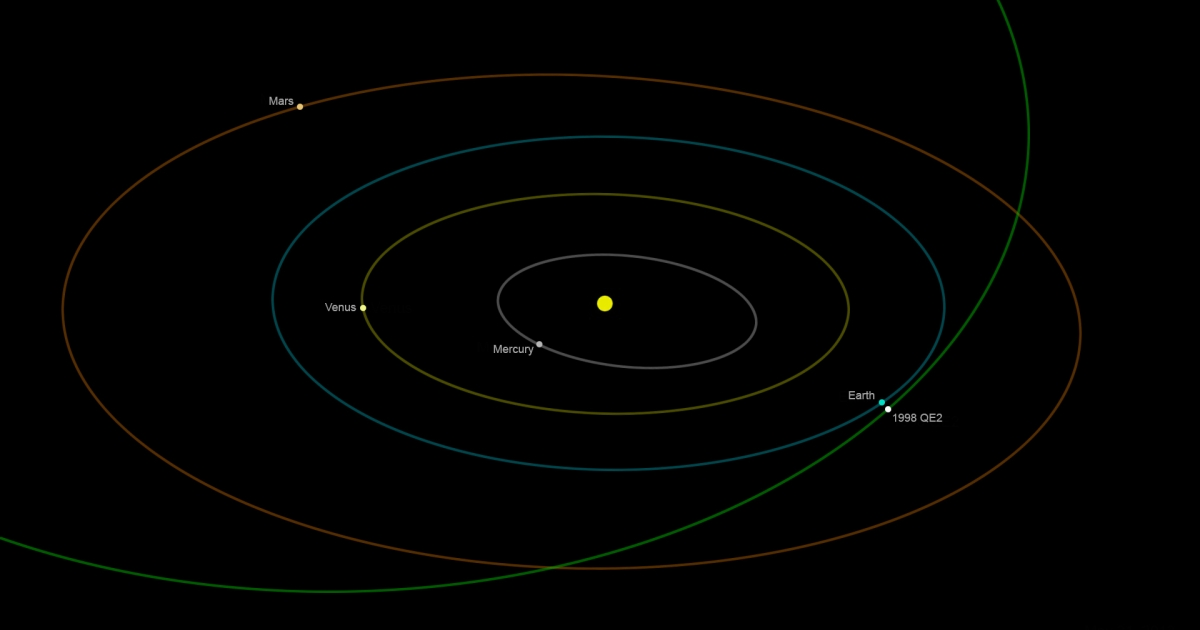 Asteroid 1998 QE2 will get no closer than about 3.6 million miles at time of closest approach on May 31 at 1:59 p.m. Pacific (4:59 p.m. Eastern).</p>
