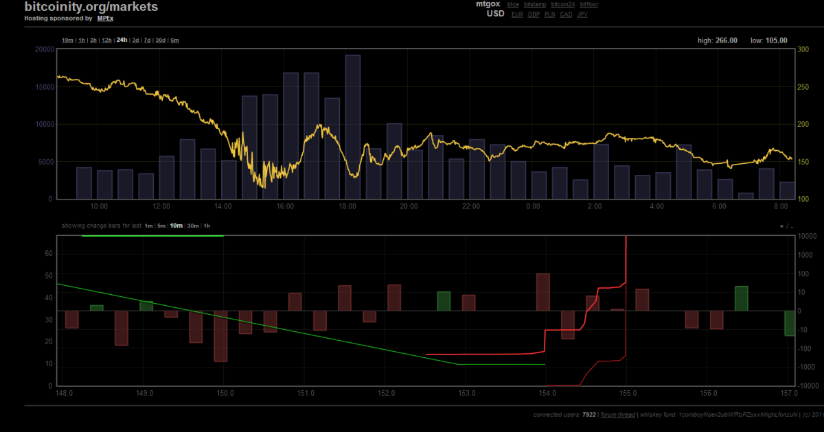 A graph from bitcoinity.org displaying Wednesday's Bitcoin devaluation</p>