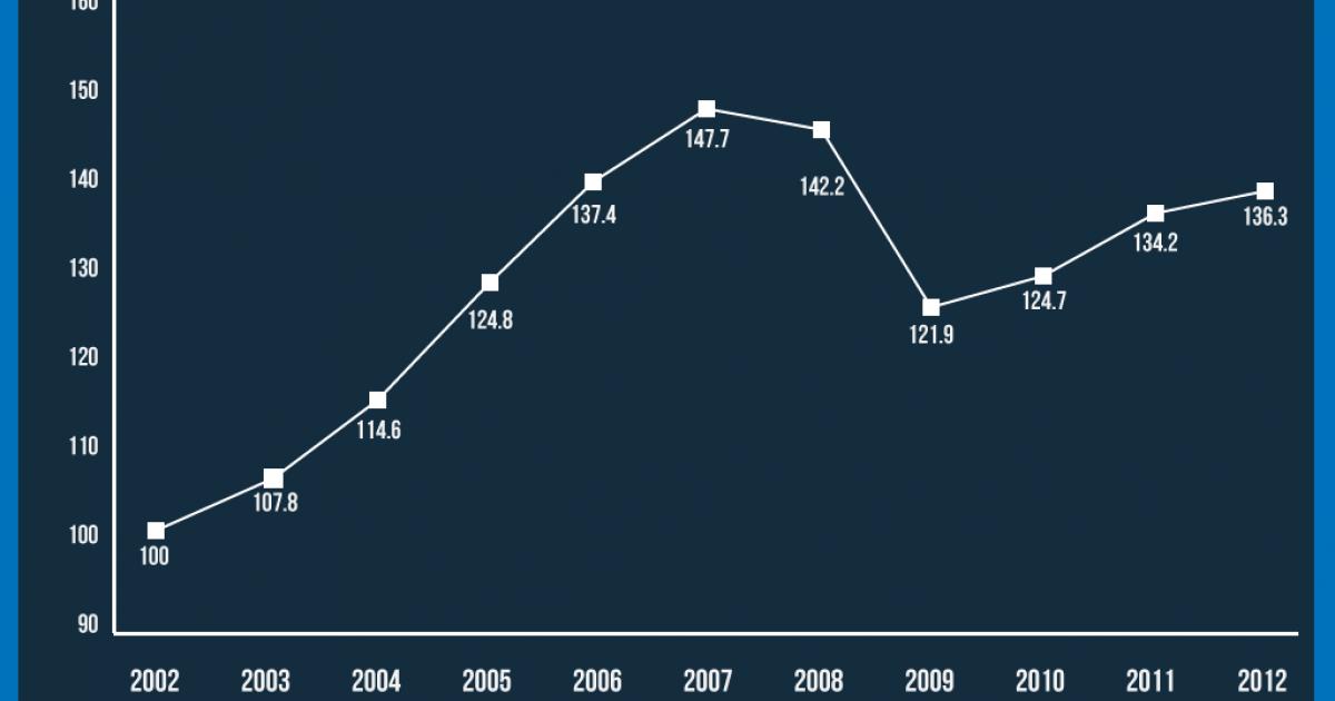 The big picture: Despite a sharp drop, Estonia's economy is humming again.</p>