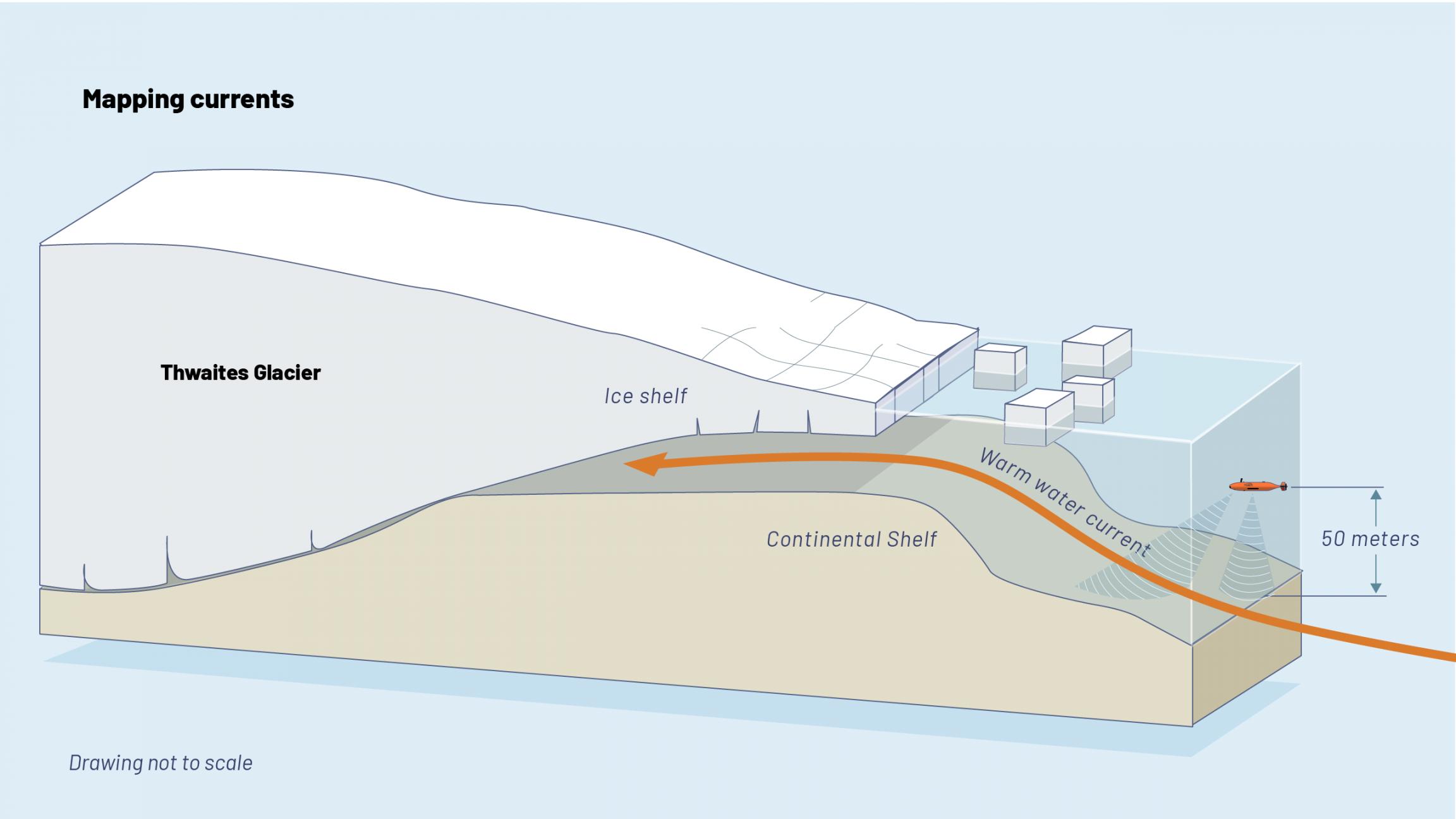 A graphic illustration shows the Hugin under Thwaites Glacier