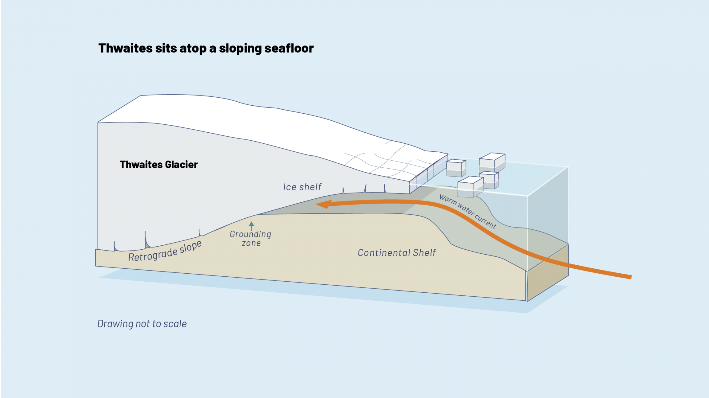 An illustration shows a sideview of Thwaites glacier, the grounding line and the retroglade slope