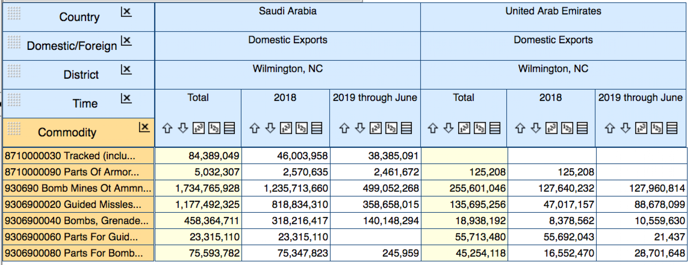 Screen shot of USA Trade Online showing weapons exported from Wilmington, NC ports district to Saudi Arabia and the United Arab Emirates, January 2018 - May 2019.