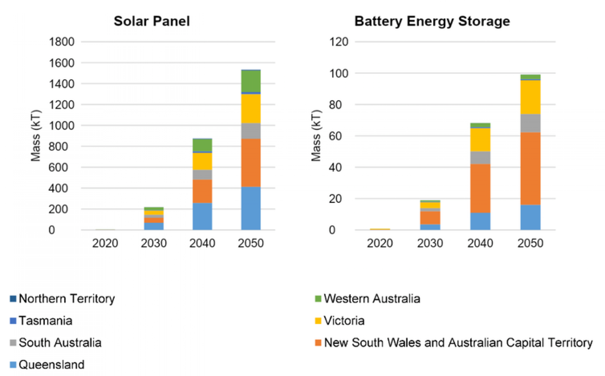 a chart showing the life span of solar panels