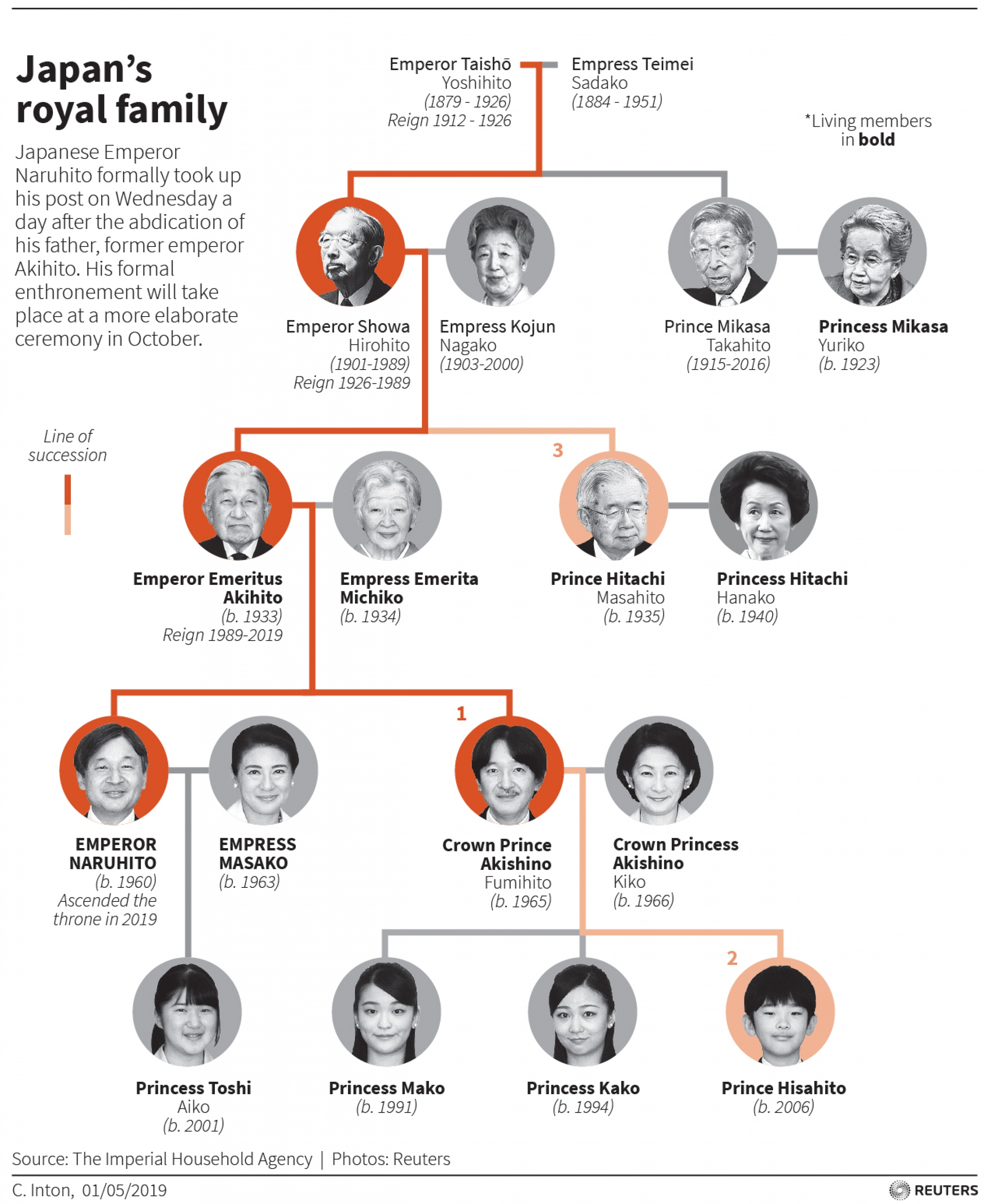 A family tree showing the Japanese royal family