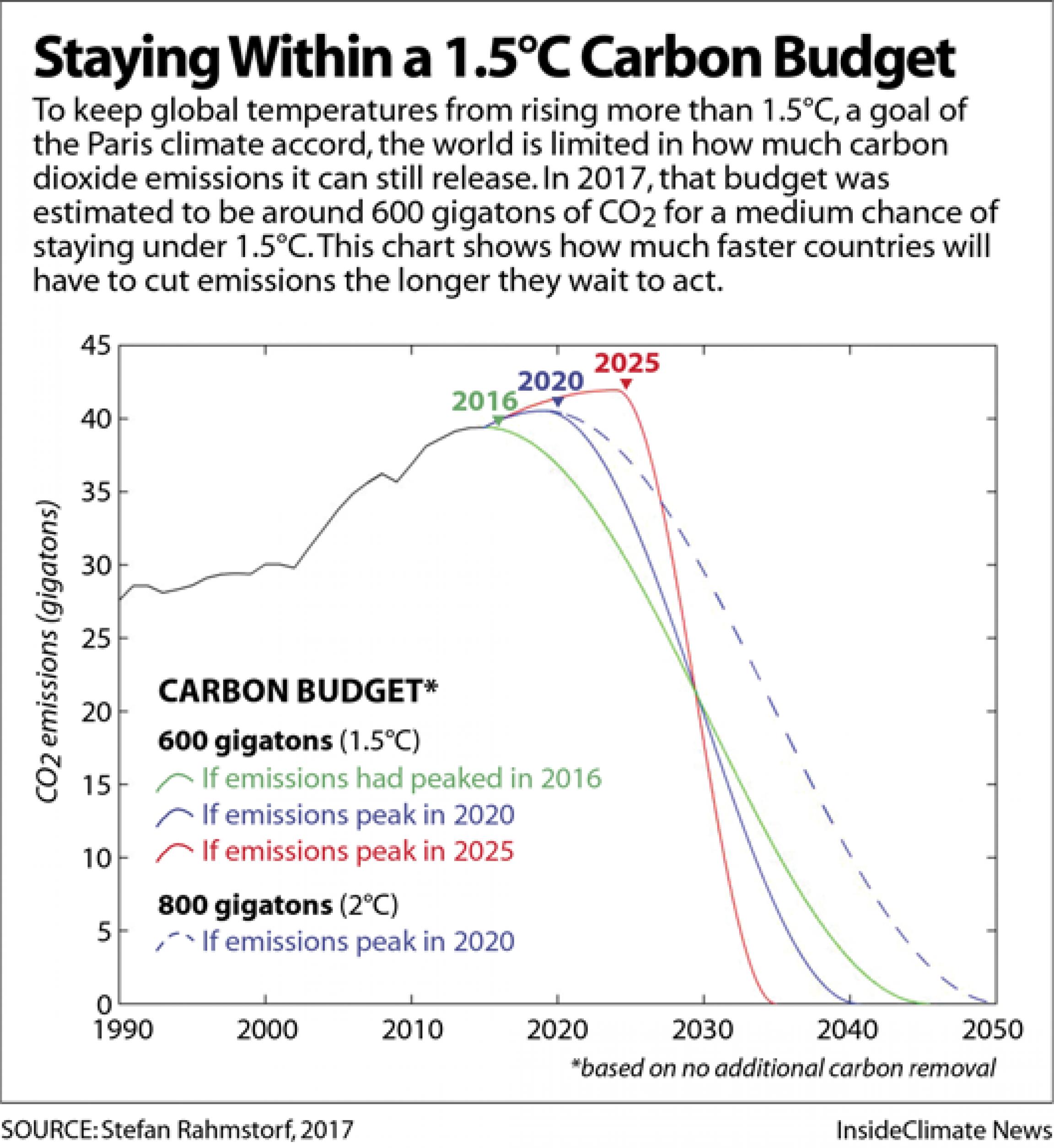 A graphic showin lines describing a carbon budget trend.