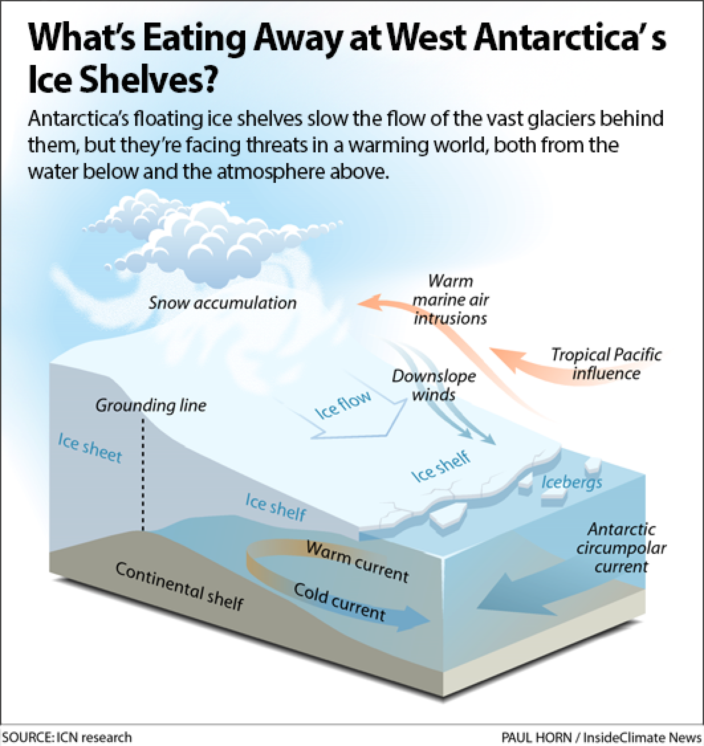 A graphic showing how the ice is melting in West Antarctica.
