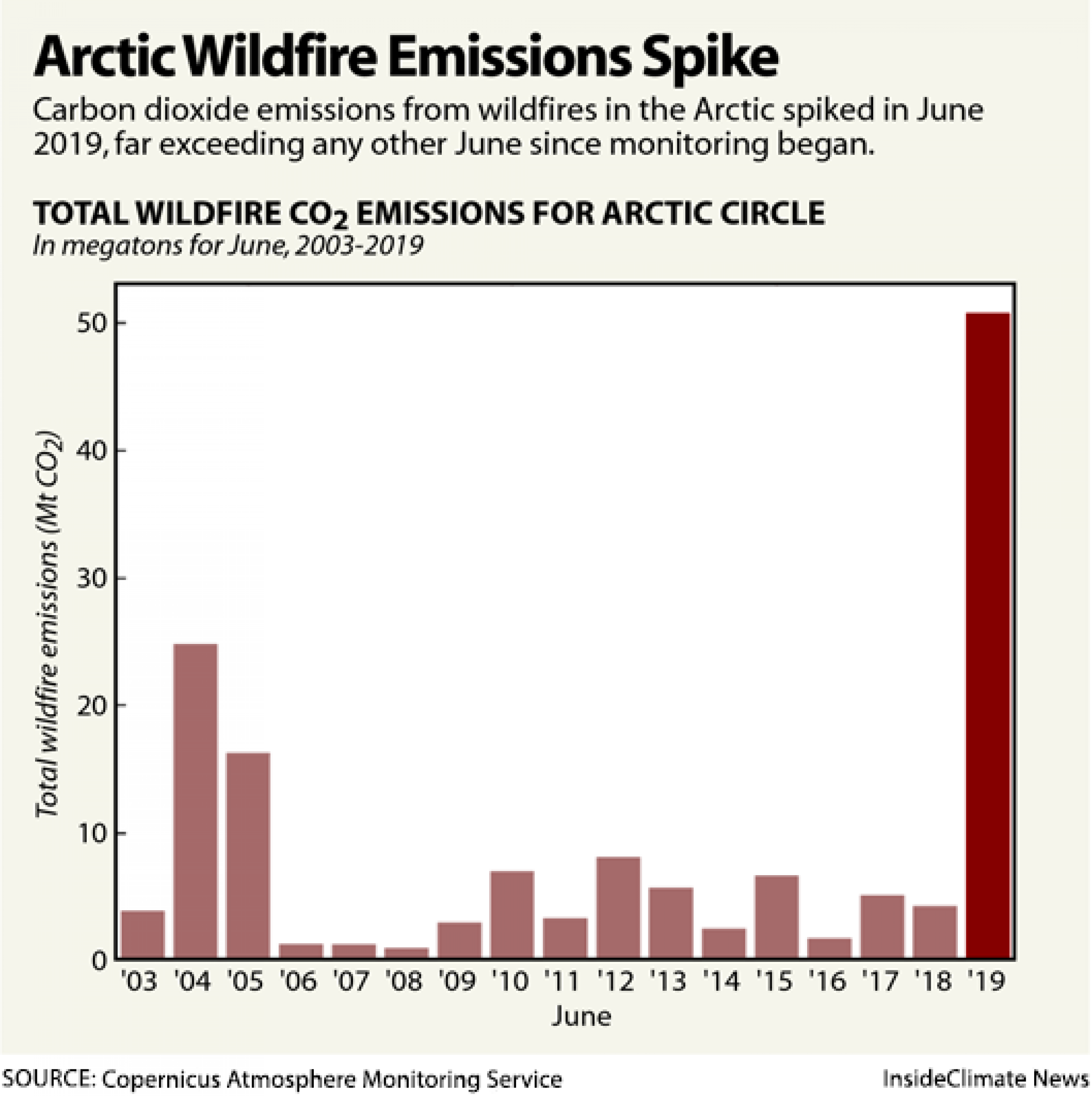 A chart showing the CO2 emissions from Arctic wildfires.