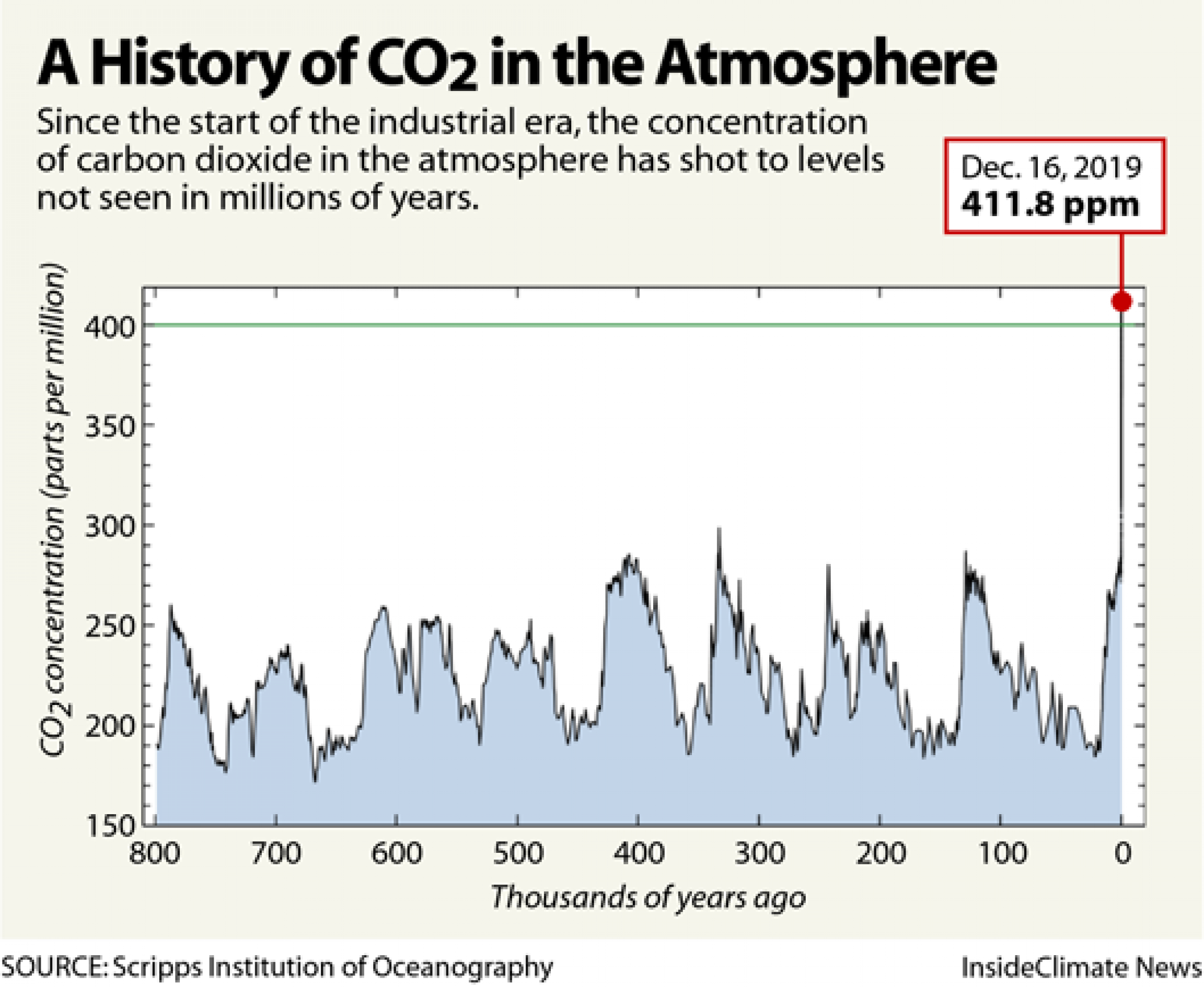 A graph showing CO2 concentrations over hundreds of years.