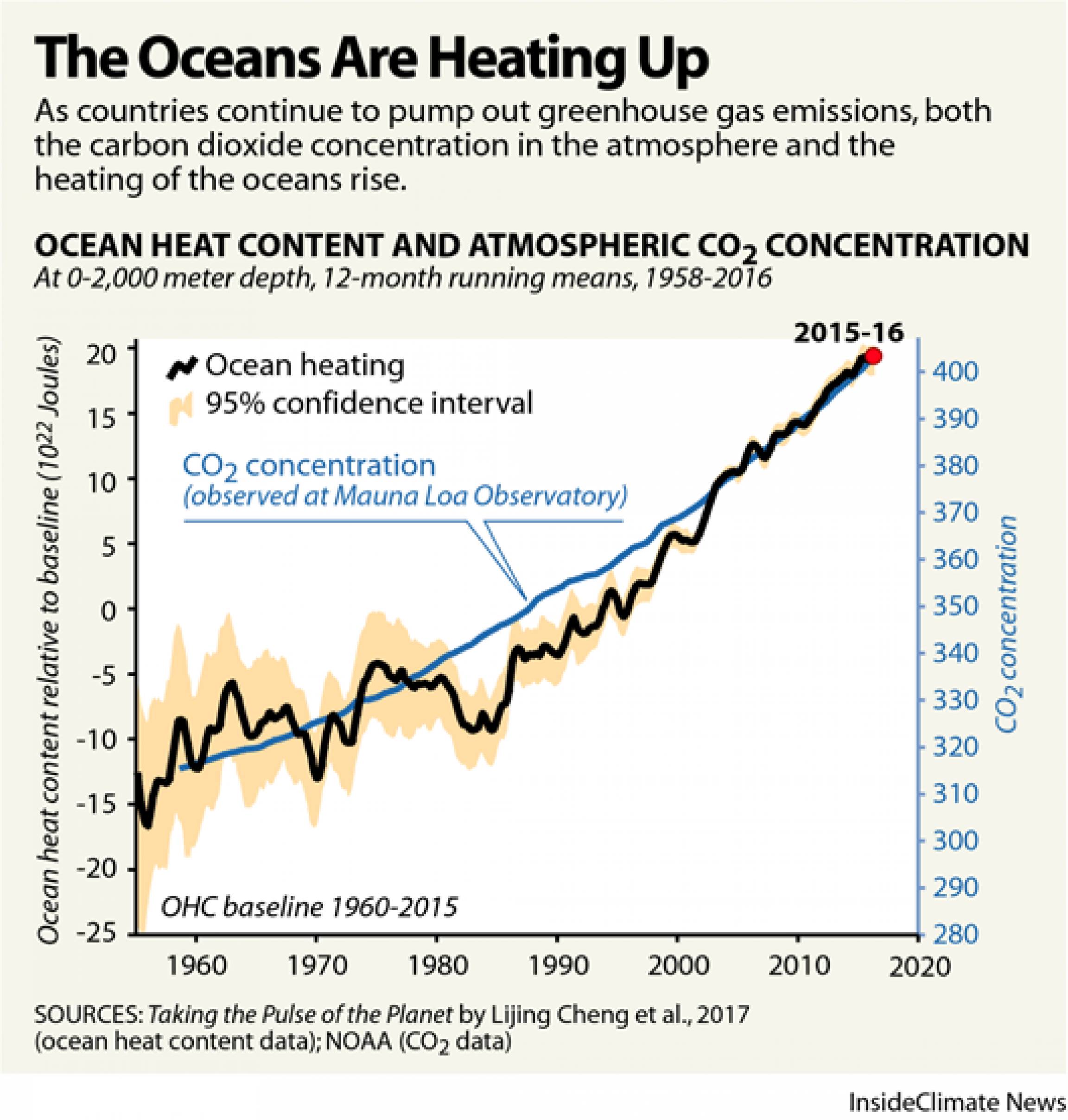 A graph showing the increasing temperature of the oceas over the years.