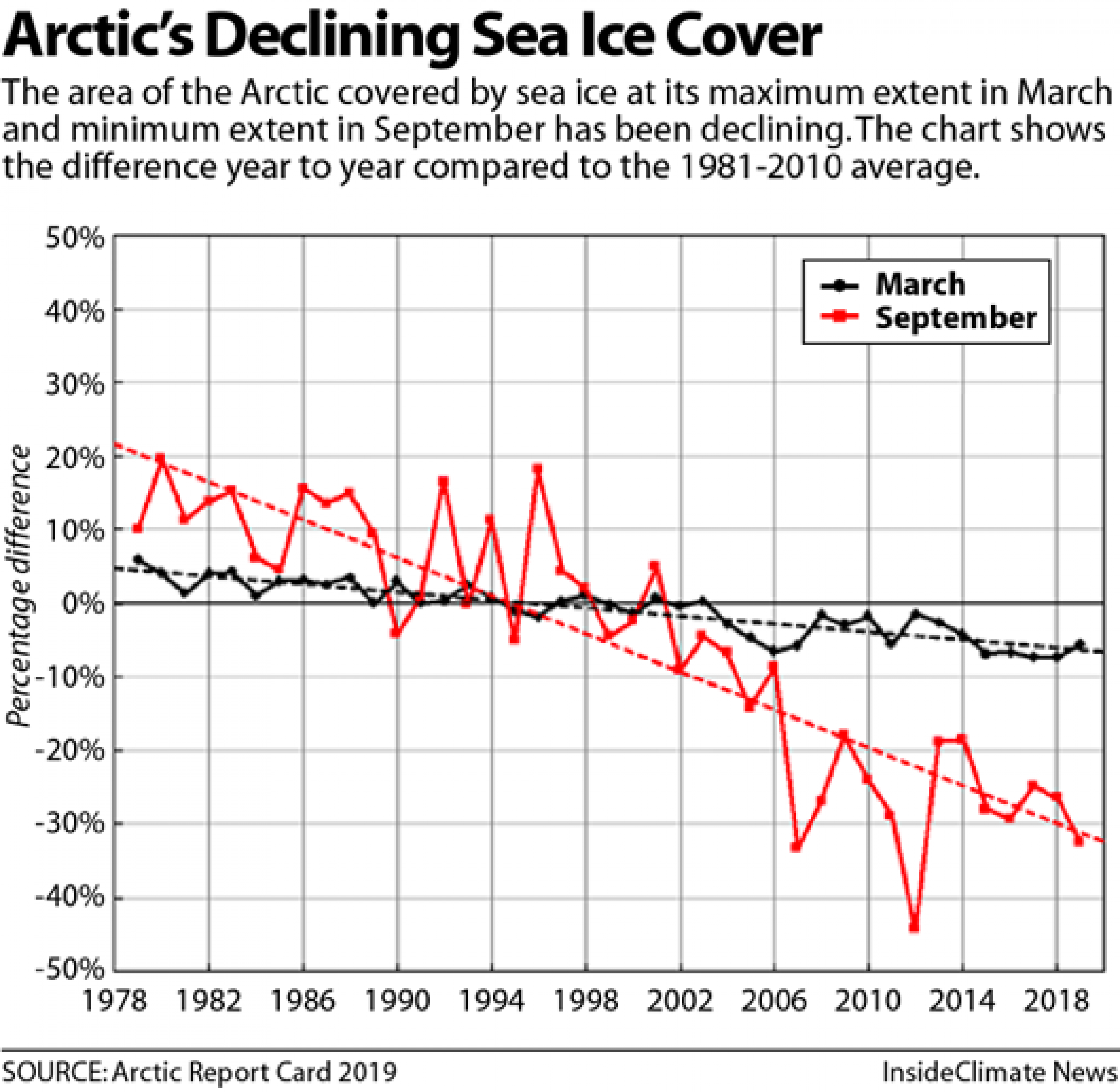 A graph showing the decline of sea ice in the Arctic.