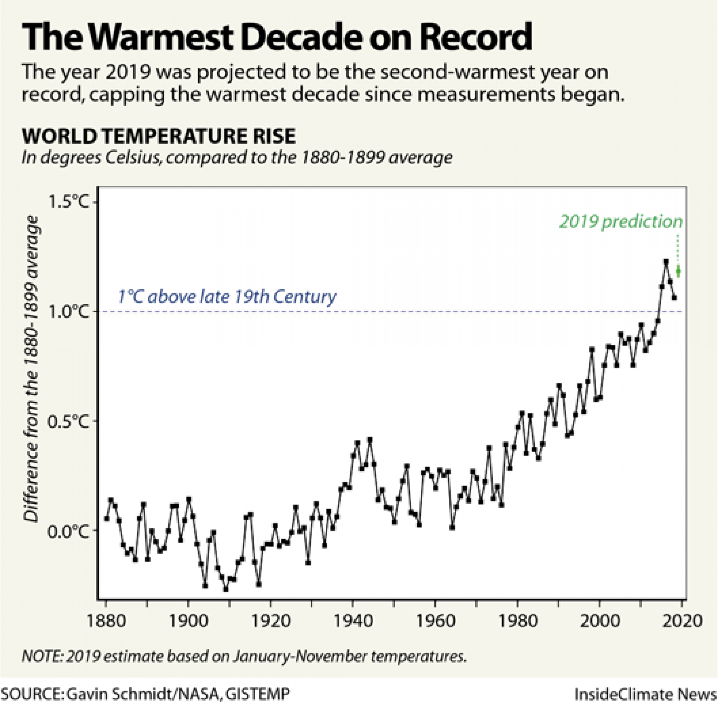 A graph showing the global temperature over the years.