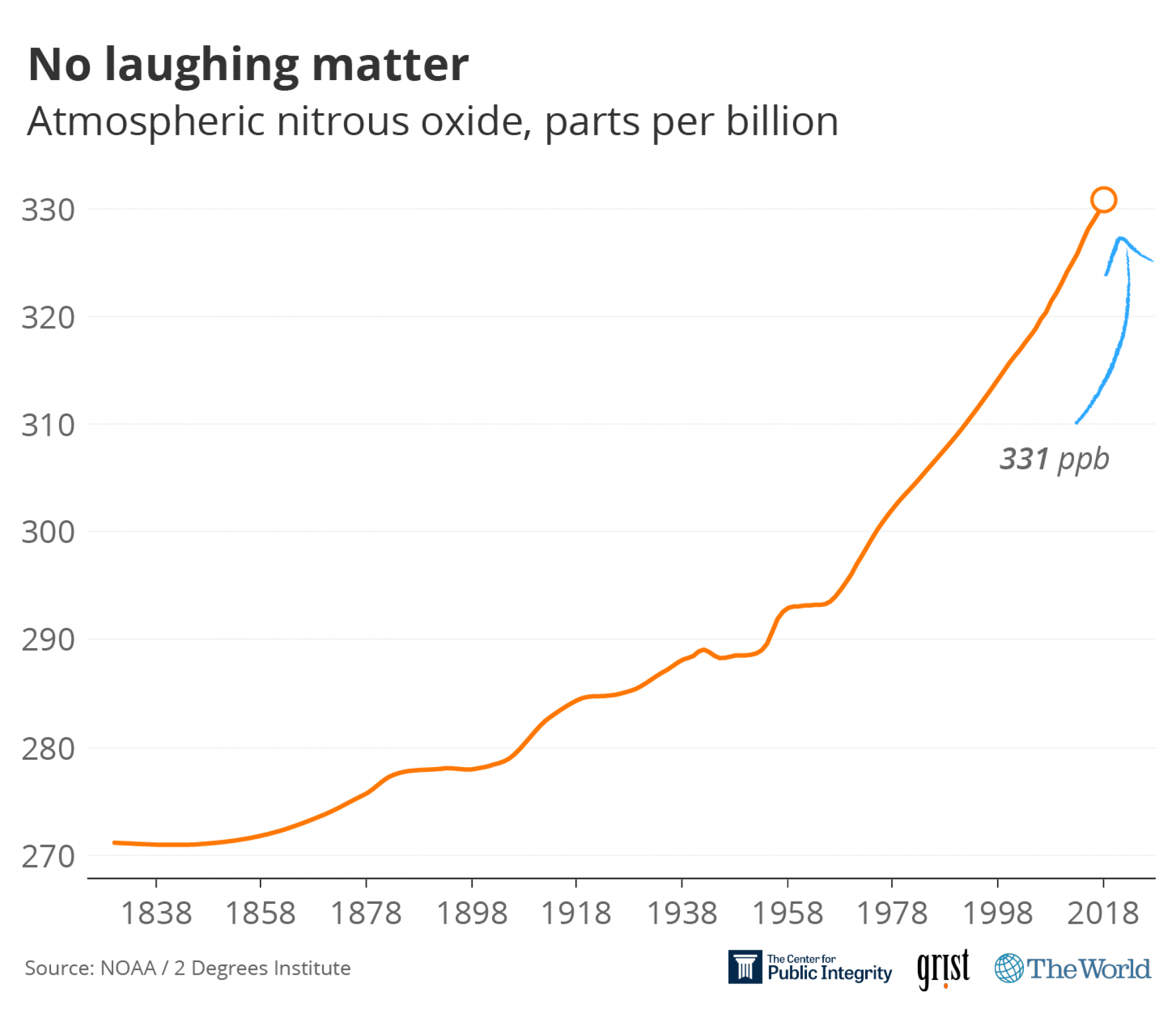 A graphic showing the atmospheric nitrous oxide, parts per billion steadily moving up for more than 100 years.